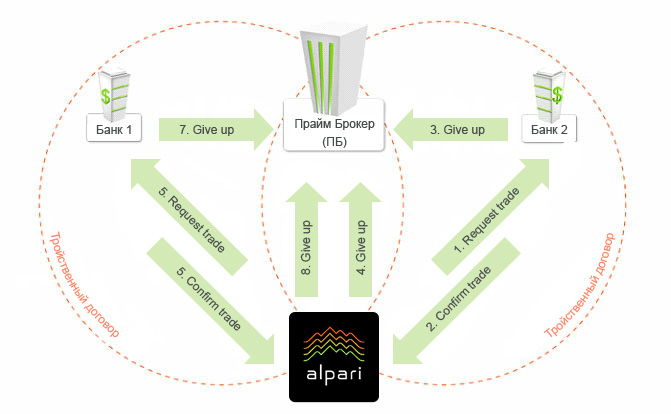 model_of_prime_brokerage_alpari